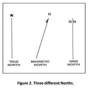 3-different-norths
